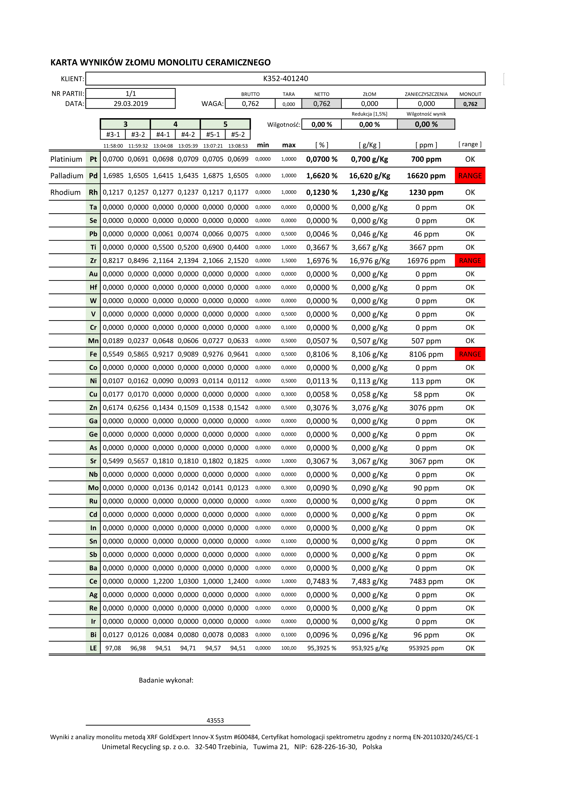 Zawartość metali szlachetnych w katalizatorze K352/401240 - analiza XRF